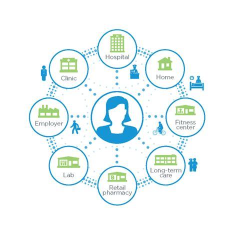 community nursing challenges population health management cerner