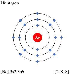 argon particle diagram periodic table element comparison compare argon vs radon