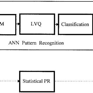 pattern recognition text classification decomposition of a superimposed waveform into its three