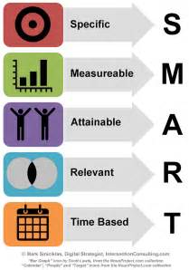 are your objectives smart objectives