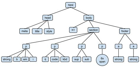 html tree getting with lesson n
