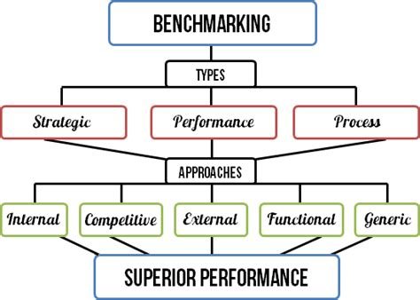 types of bench mark benchmarking smi