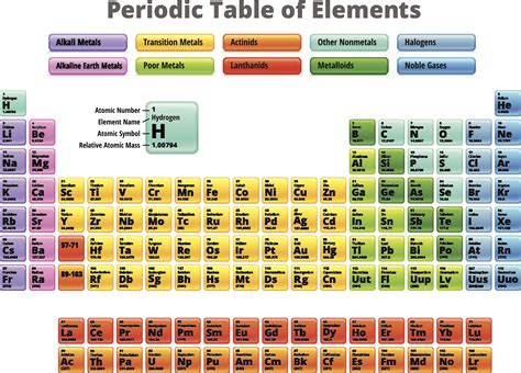 halogen elements periodic table best of periodic table with alkali metals halogens
