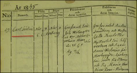 Swedish Birth Records Carl Fredriks Birth Record