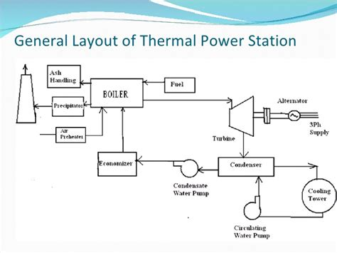 general layout of steam power plant ppt thermal power plant
