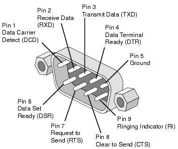ethernet i/o controller rs232 and tcp digital inputs to