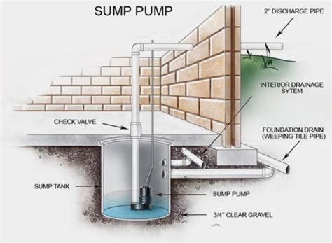 basement sump installation cost basement flooding from snow melt