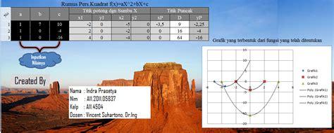 membuat grafik persamaan kuadrat di excel cara membuat grafik persamaan fungsi kuadrat parabola di