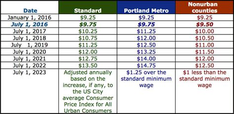 hourly wage definition oregon issues in advance of new minimum wage