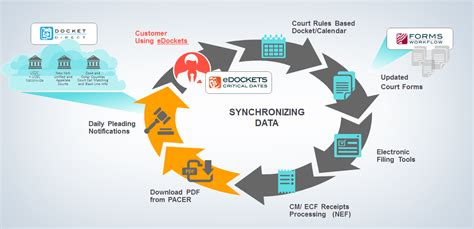 judicial automated workflow system edockets american legalnet