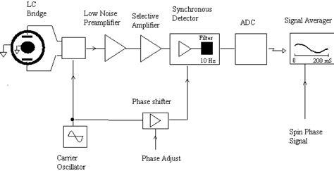 what is a block diagram in electronics electronic block diagram blueraritan info