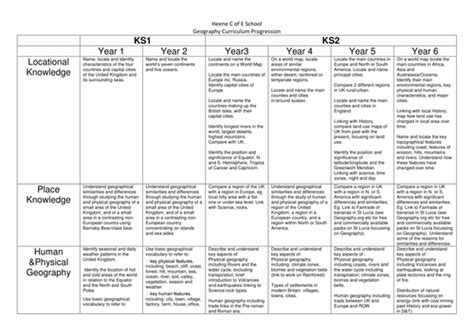 geography objectives ks2 new geography curriculum progression yrs 1 6 by