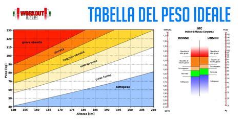test donne peso ideale e bmi come calcolare il peso ideale