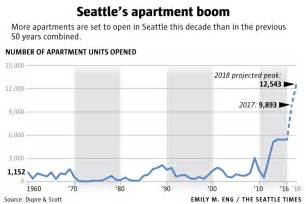 Seattle Apartment Boom Seattle S Record Apartment Boom Is Ready To Explode What