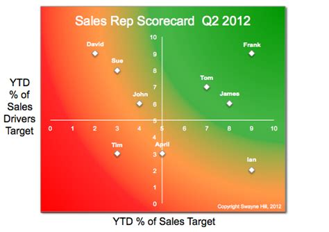 sales scorecard template how to use sales rep scorecards to drive sales performance