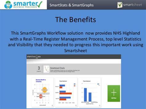Smartgraphs And Smartstats Smartsheet Workflow Smartsheet Workflow Template