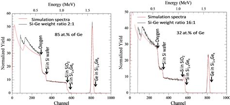 xrd pattern of germanium effect of ge incorporation on bandgap and photosensitivity