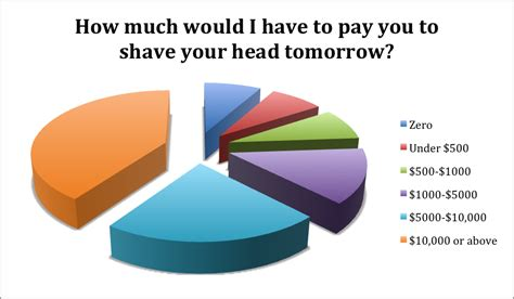 according to surveys how many men shave their pubic hairs survey results the beauty experiment