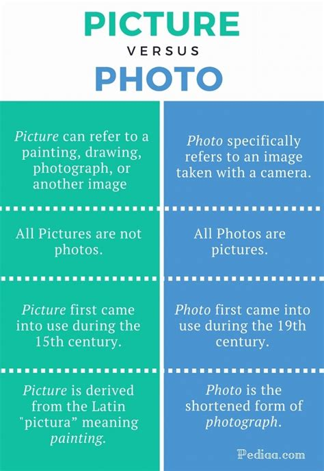 Difference Between Photo And Picture difference between picture and photo