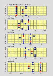 This video shows the minor pentatonic guitar scale in g starting on