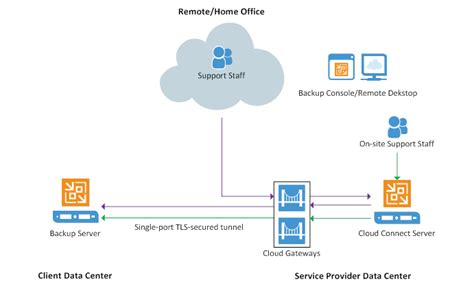 remote access port msps remote access veeam backup replication 9 5 update 2