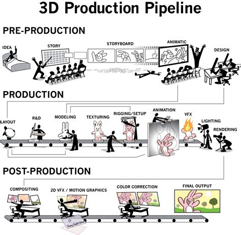 animation production layout 3d animation and stuff 3d production pipeline movie