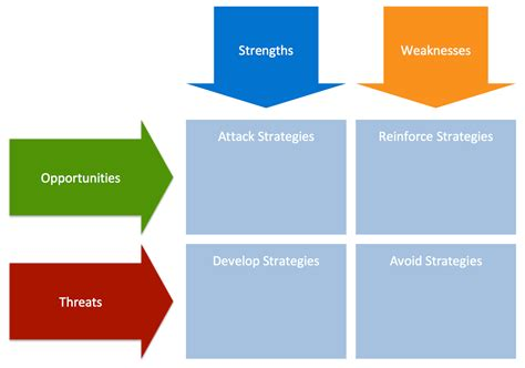 free swot analysis templates aha