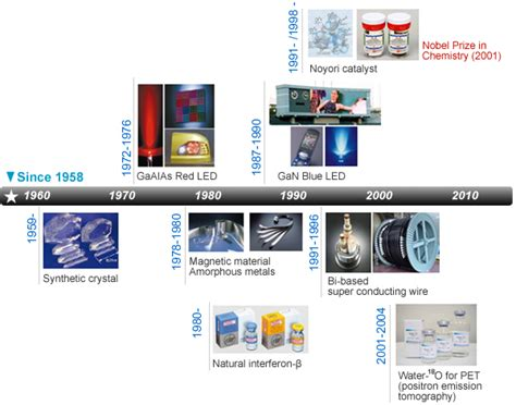 led diode history major accomplishments about us promoting technology transfer and innovation