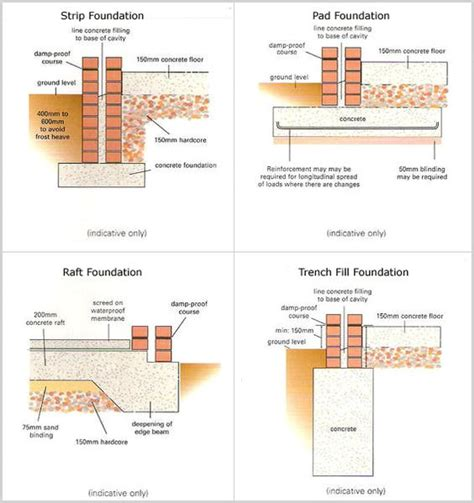 different types of house foundations different types of foundations building science