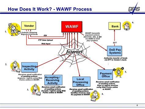 wawf tutorial wide area work flow wawf overview