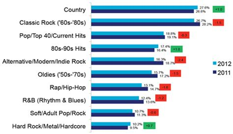 country music charts australia 2013 country music most popular genre rockcriesout com