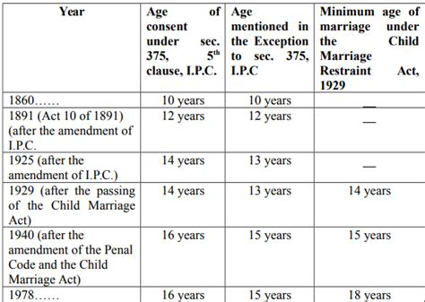 section 375 of ipc astitva search for an identity