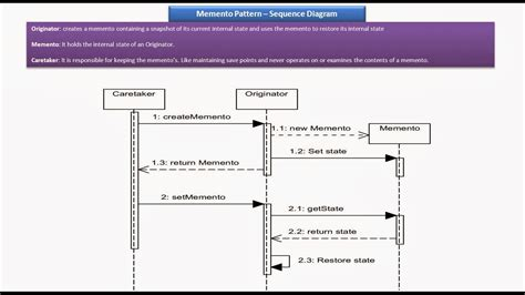 memento pattern java exle java ee memento design pattern sequence diagram