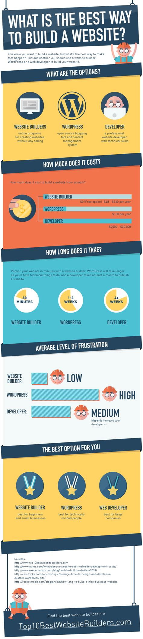 What Is The Best Search Website What Is The Best Way To Build A Website Infographic