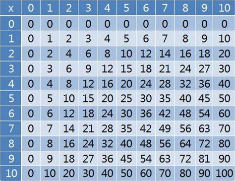 multiplication print out chart gualandrismathclass gualandri s algebra class