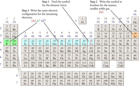Electron Configuration Periodic Table by Periodic Table Pdf With Electron Configurations Periodic