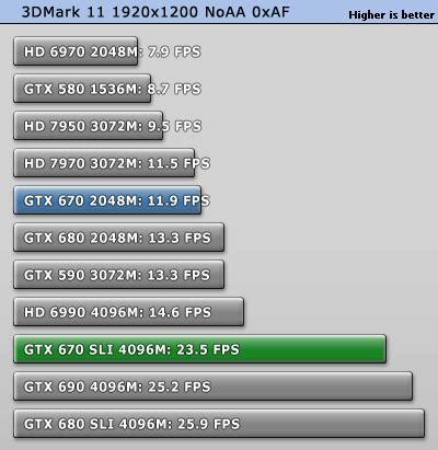nvidia geforce gtx 670 sli review | techpowerup