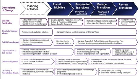 Mba In Strategy And Leadership by Change Dimensions Software Change Dimensions Software