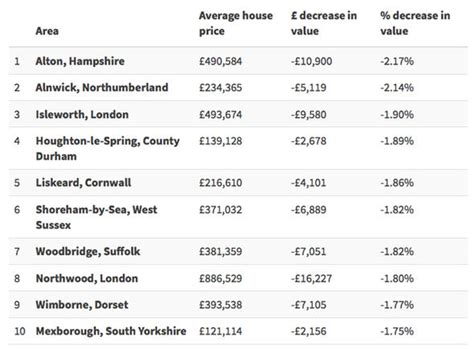 property crash warning as house prices in this area tumble