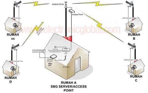Membuat Rt Rw Net Dengan Speedy | hotspot kung rt rw net hotspot kung wifi kung