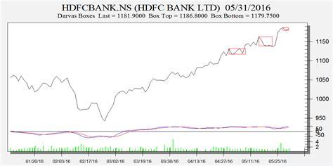 hdfc bank price hdfc bank rcom and ibr darvas box analysis bramesh s