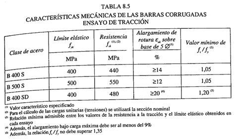 valores limite para deduccion de impuesto a la renta 2015 sri ecuador armaduras hormig 211 n caracter 237 sticas mec 225 nicas