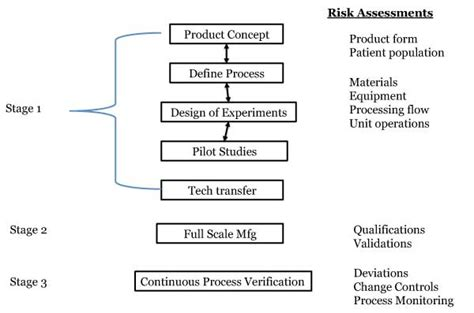 design concept validation implementing risk into the 3 stages of process validation