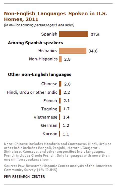 is the most spoken non language in u s