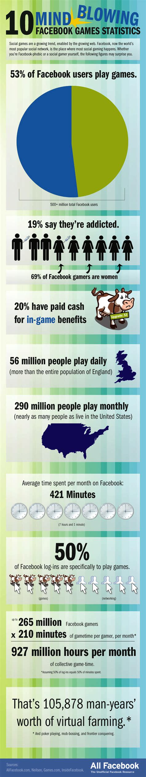 match incredible stats and 10 incredible facebook game facts trends pastorgear com