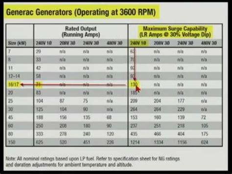 generator sizing 702 4 12min 47sec