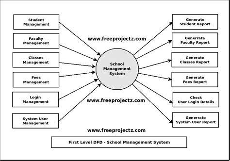 er diagram for student management system project school management system dfd data flow diagram
