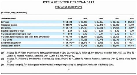 Kaos Cowok Present Vs Future financial statement analysis an introduction
