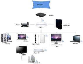 home networking home networking basics k w audio