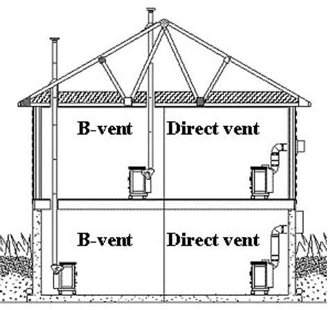 what is the difference between direct vent and b vent gas